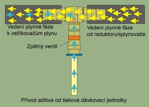 Valve protector elektronické dávkování aditiv LPG
